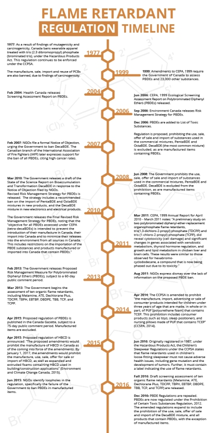 Flame Retardant Regulation Timeline