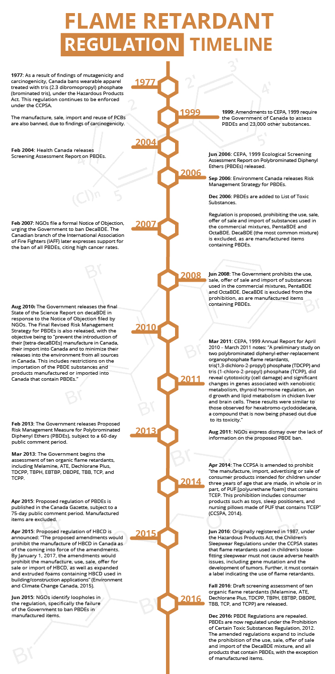 timeline-endoaction-verticalrevised-01